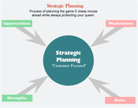 Management thesis report on marketing