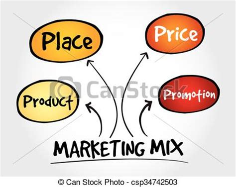 Marketing Projects, Dissertation, Thesis, Marketing Case